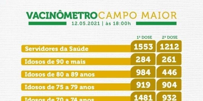 Campo maior tem 20%da população vacinada contra Covid-19