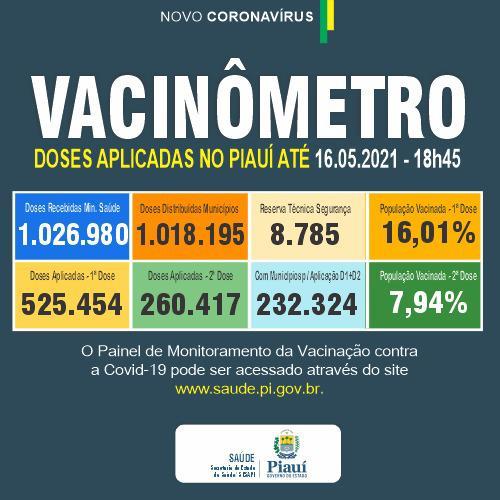 Piauí registra 324 casos e 18 óbitos por Covid-19 em 24 horas - Imagem 2