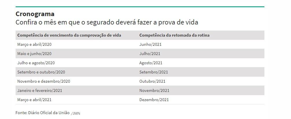 Fonte: Diário Oficial da União/JMN