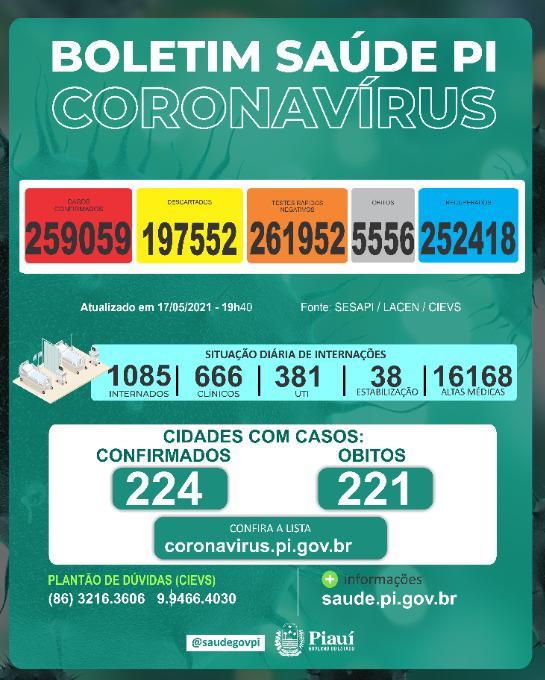 Piauí registra 19 mortes e 1.505 novos casos de Covid-19 em 24 horas - Imagem 1