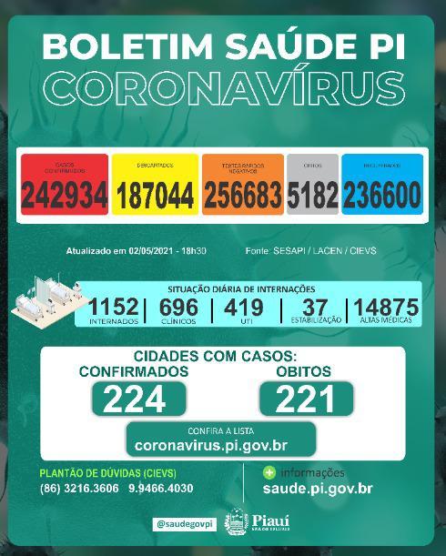 Boletim da Secretaria de Saúde do Piauí - Foto: Divulgação