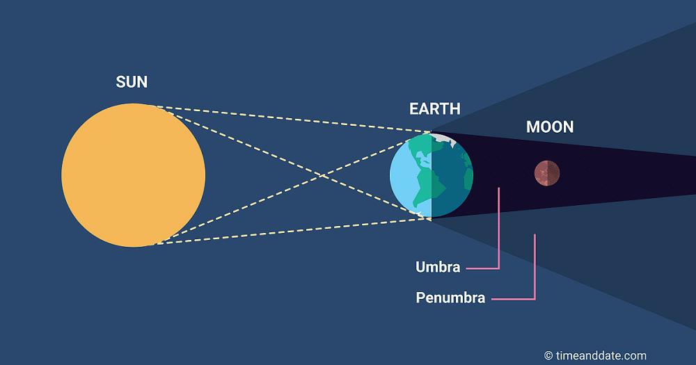 Eclipse lunar ocorre quando a Lua passa pelo cone de sombra da Terra. Fonte: timeanddate.com