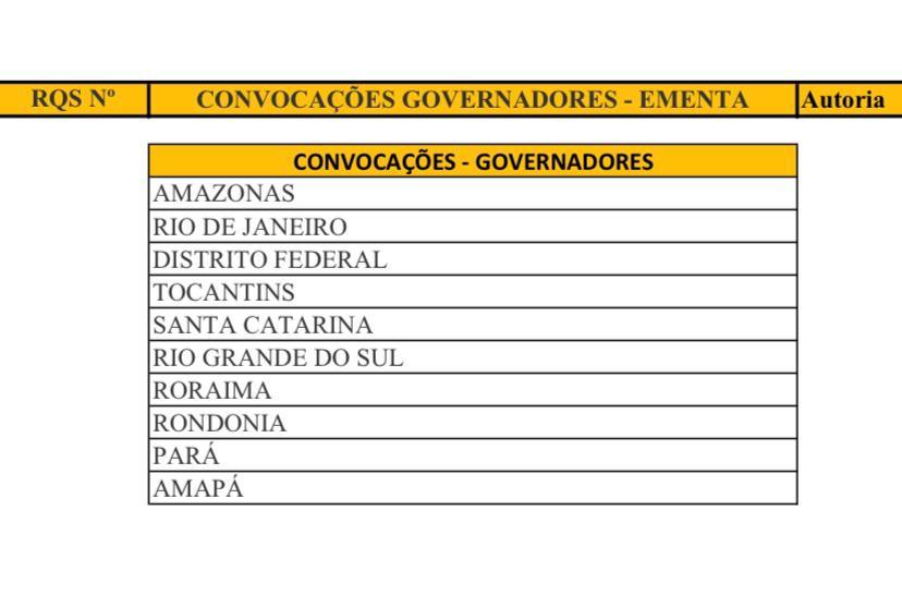 CPI da Pandemia vota convocação de governadores e Pazuello; veja lista - Imagem 1