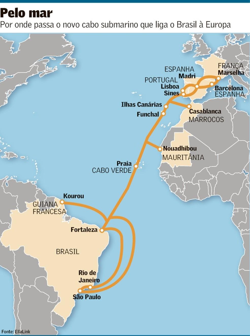 Ao todo, serão 6,2 mil km de cabos que vão conectar a capital cearense Fortaleza à cidade de Sines, em Portugal.