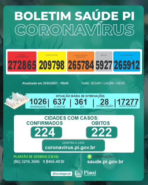 Piauí registra 598 casos e 11 óbitos por Covid em 24 horas, aponta Sesapi - Imagem 1