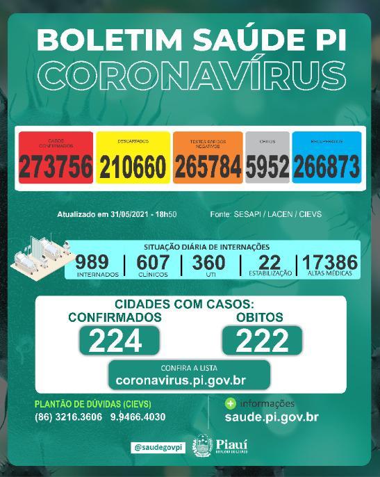 Piauí registra 15 mortes e 891 novos casos de Covid-19 em 24 horas - Imagem 1