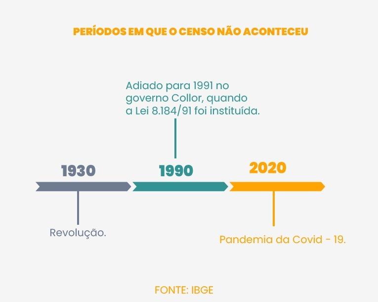 IBGE vai usar R$ 71 milhões para preparar o censo 2022 - Imagem 2