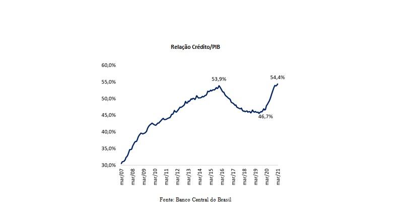 Concessões de crédito vão a R$4,5 trilhões no 1º ano da pandemia  - Imagem 2
