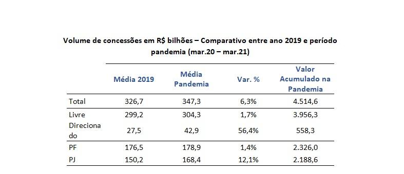 Concessões de crédito vão a R$4,5 trilhões no 1º ano da pandemia  - Imagem 3