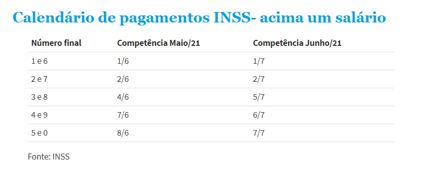 Dinheiro na conta: INSS libera calendário do 13º de aposentados - Imagem 2