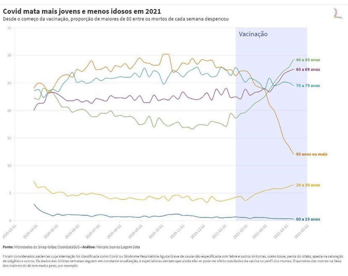 Dados apontam redução nas mortes de idosos após vacinaçõa contra a Covid-19 (Foto: Reprodução)