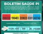 Piauí registra 25 mortes e 882 casos de Covid-19 em 24 horas