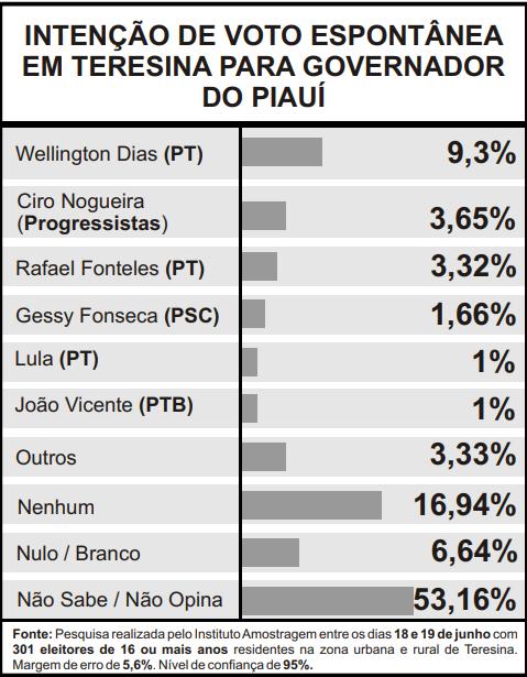 Mesmo sem a possibilidade de reeleição, Dias lidera na espontânea (Foto: Infográfico JMN)