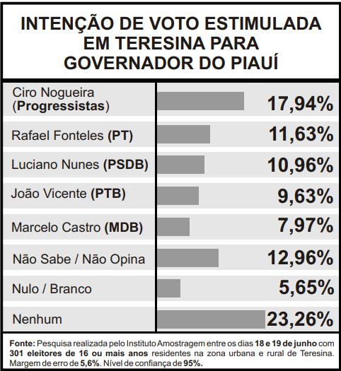 Pesquisa de intenção de voto estimulada em Teresina para Governador (Foto: Infográfico JMN)