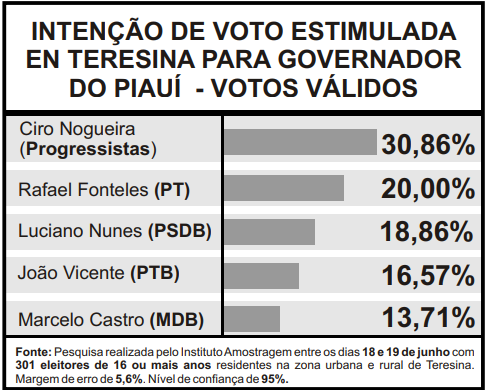 Pesquisa de intenção de voto esimulada/votos válidos (Foto: Infográfico JMN)