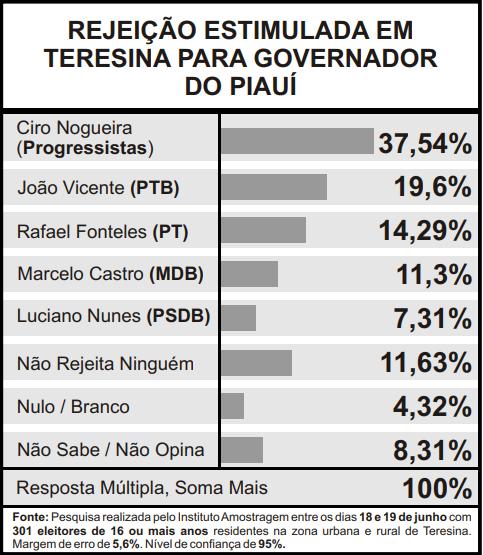 Pesquisa também mensurou a rejeição de voto estimulada (Foto: Infográfico JMN)