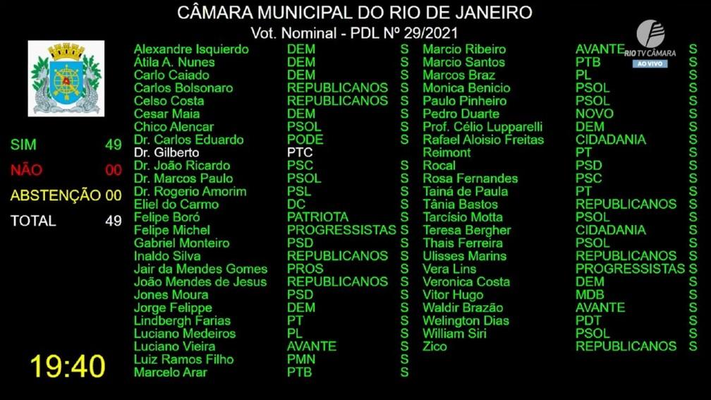 Votação foi unâmime em desfavor do mandado de Dr. Jairinho (Reprodução/ TV Câmara)