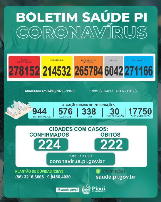 Piauí registra 14 mortes e 1.497 novos casos de Covid-19 em 24 horas - Imagem 1