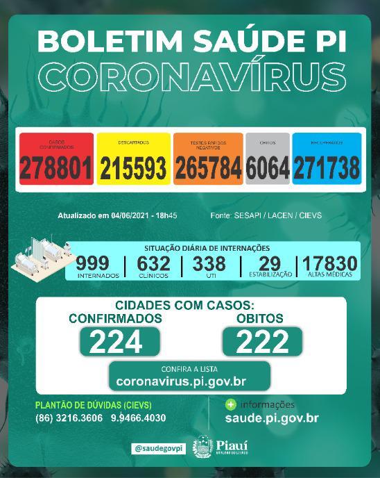 Piauí registra 12 mortes e 649 novos casos de Covid-19 em 24 horas - Imagem 1