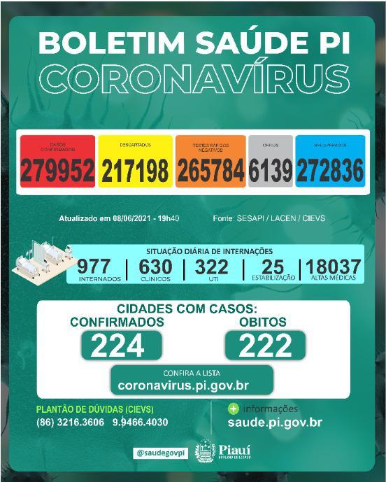 Sesapi divulga novo boletim com números da Covid-19 (Foto: Ccom)