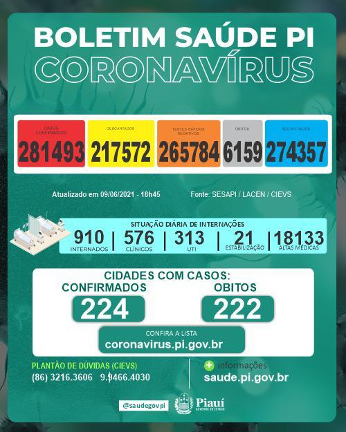 Sesapi divulga novo boletim com os números da Covid-19 (Foto: Reprodução)