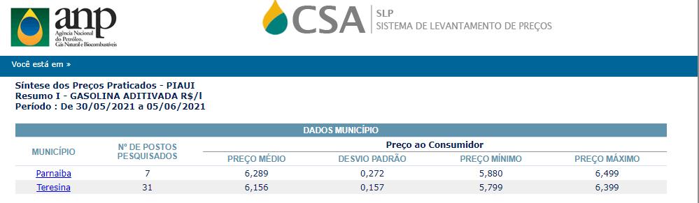 Preço da gasolina aditivada no Piauí