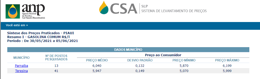 Preço da gasolina comum no Piauí