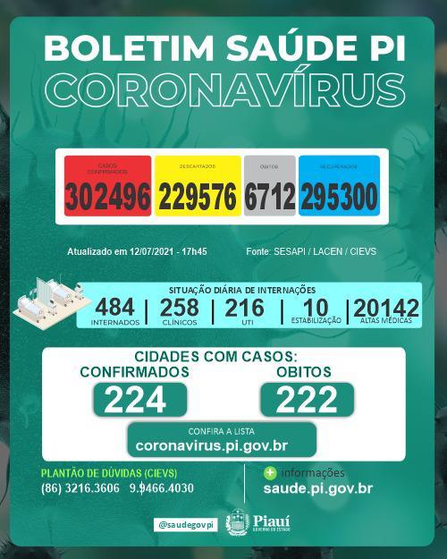 Sesapi divulga novo balanço da Covid-19 no Piauí (Foto: Ccom)