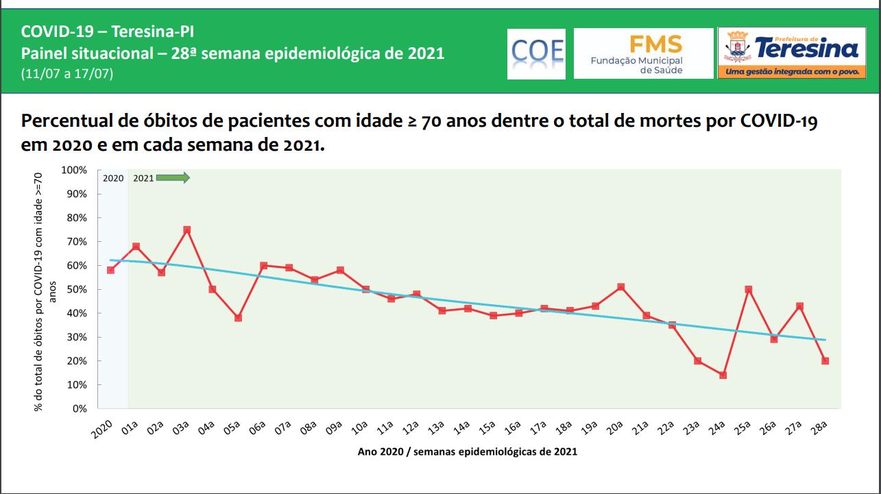 Redução de óbitos de pacientes com mais de 70 anos | FOTO: Reprodução/FMS