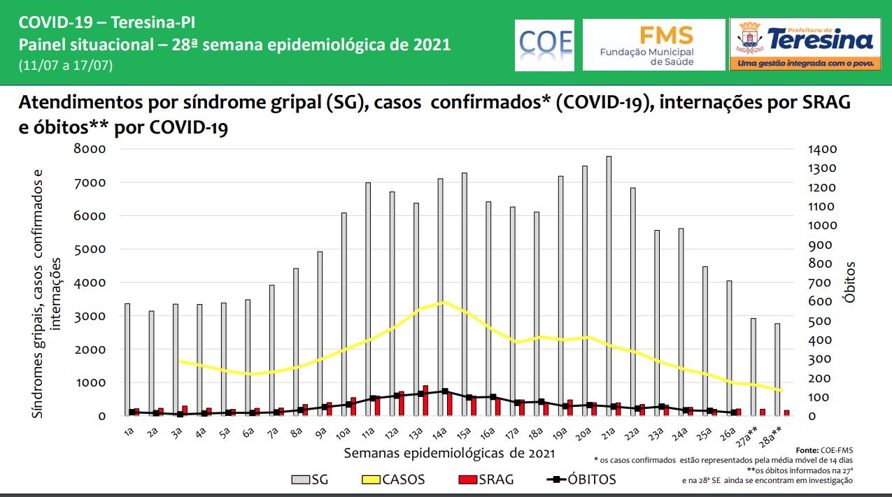 Teresina registra redução de casos de Covid-19 | FOTO: Reprodução/FMS