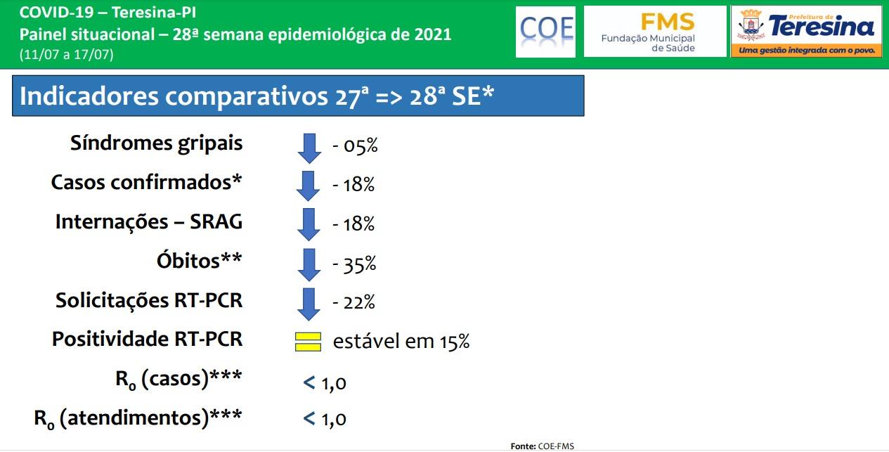 Teresina registra redução de 35% nos óbitos por Covid-19 (Foto: Divulgação)