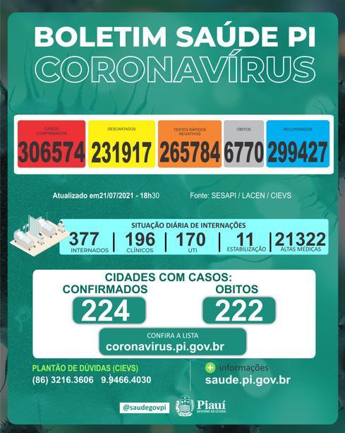 Piauí tem  6.770 mortes e mais de 306 mil casos de Covid-19, diz Sesapi  - Imagem 1