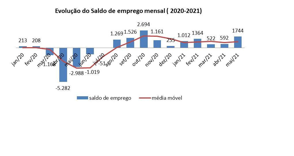 Trabalho com carteira assinada tem saldo positivo em 2021 em Teresina - Imagem 1