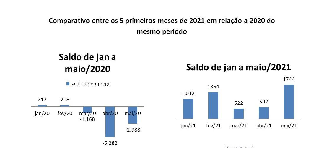 Trabalho com carteira assinada tem saldo positivo em 2021 em Teresina - Imagem 2