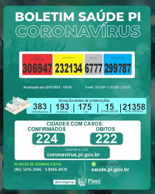 Piauí registra 7 mortes de Covid-19 em 24 hpras (Foto: Sesapi)