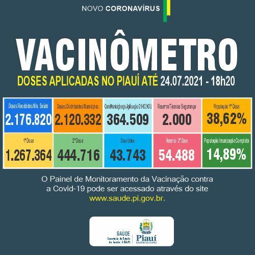Piauí já aplicou mais de 1,7 milhão de doses de vacina contra a Covid-19 - Imagem 1