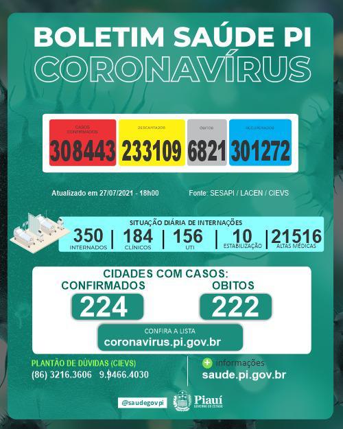 Piauí registra seis mortes por Covid-19 nas últimas 24 horas (Foto: Sesapi)