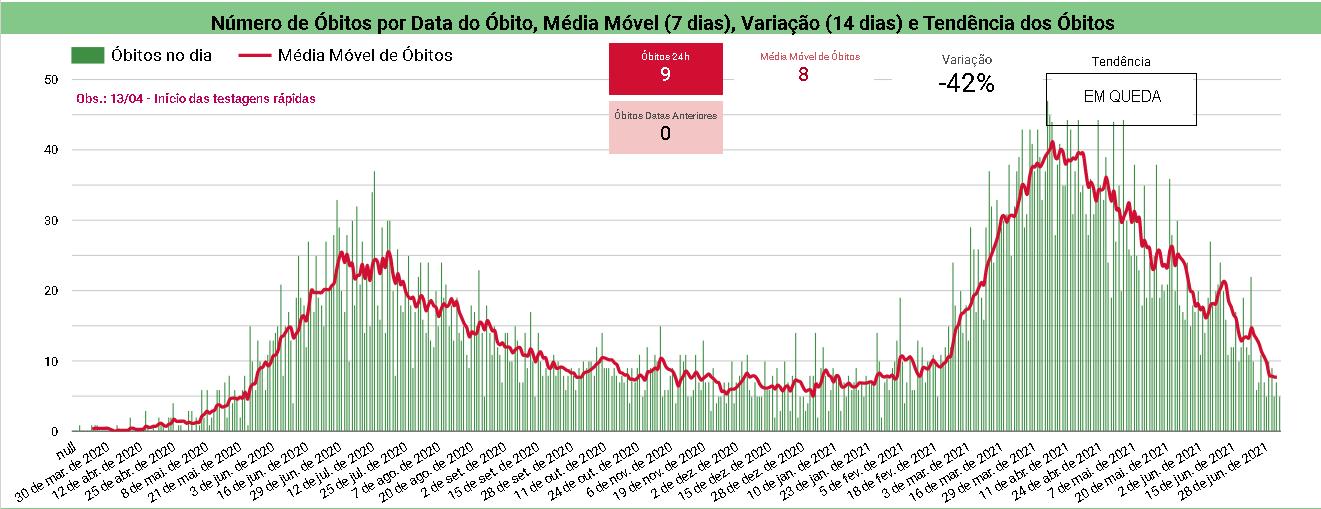 Piauí registra queda de 42% nos óbitos por Covid-19 nos últimos 14 dias - Imagem 1