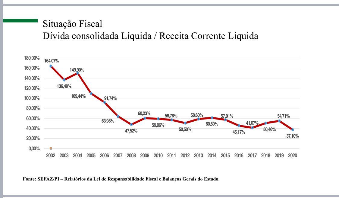 Tabela mostra o endividamento do Piauí na série histórica (Foto: Reprodução)