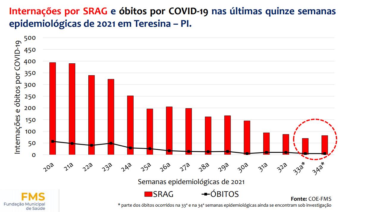 COE alerta para aumento de casos de Covid-19 em Teresina - Imagem 3