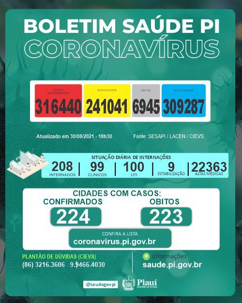 Pela 3ª vez em agosto, Piauí não registra mortes por Covid-19 em 24 horas (Foto: Sesapi)