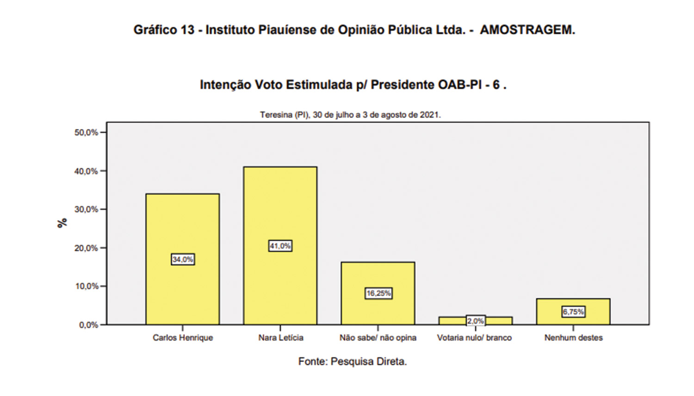 Amostragem: Celso se complica e Carlos Henrique e Nara devem definir pleito - Imagem 5