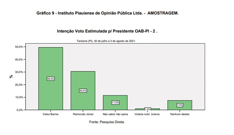 Amostragem: Celso se complica e Carlos Henrique e Nara devem definir pleito - Imagem 2