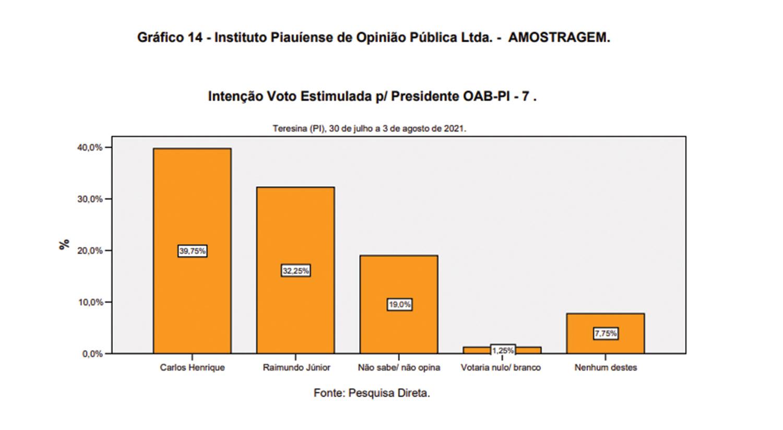 Amostragem: Celso se complica e Carlos Henrique e Nara devem definir pleito - Imagem 4