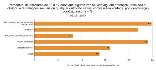 Quase 13% dos estudantes piauienses já sofreram importunação sexual - Imagem 2