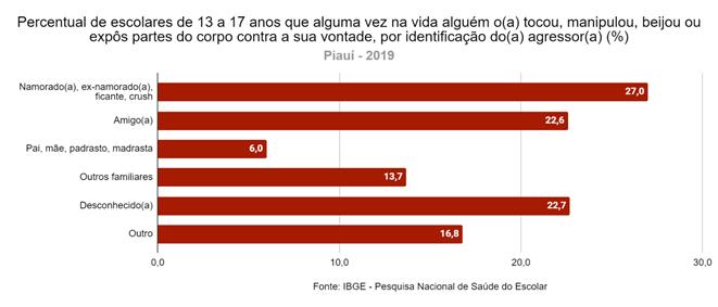 Quase 13% dos estudantes piauienses já sofreram importunação sexual - Imagem 1