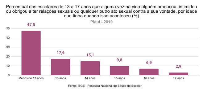 Quase 13% dos estudantes piauienses já sofreram importunação sexual - Imagem 3