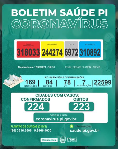 Sesapi divulgou novo boletim com novos casos e mortes por covid-19 no Piauí - Foto: Divulgação