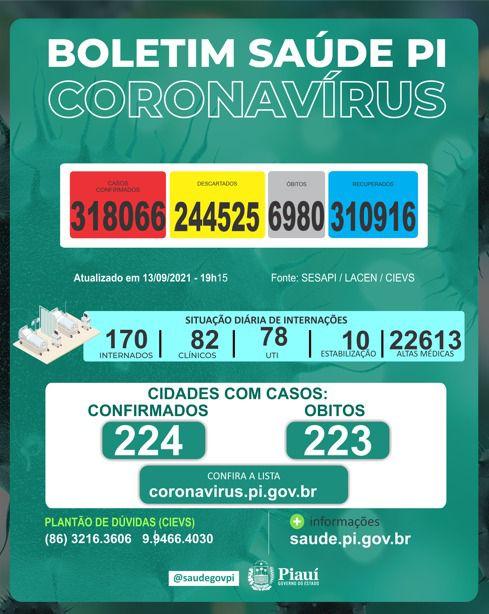 Piauí registra cinco mortes e 33 novos casos de Covid-19 em 24 horas (Foto: Sesapi)