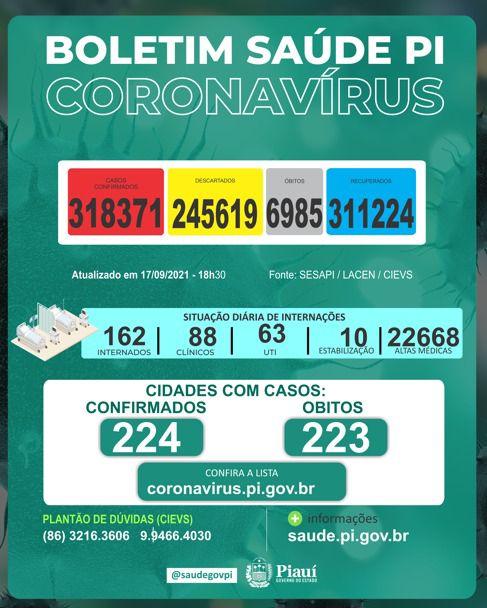 Piauí registra uma morte e 34 novos casos de Covid-19 nas últimas 24 horas (Foto: Sesapi)